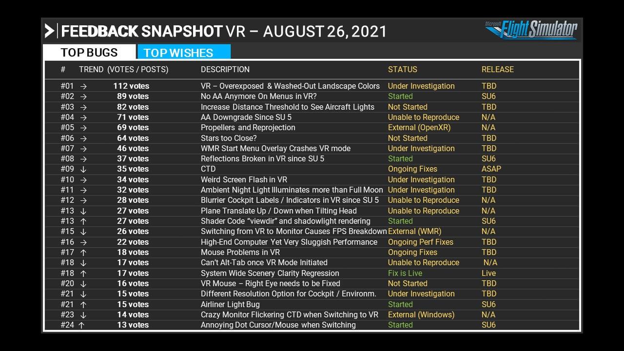 Virtual reality top bug items